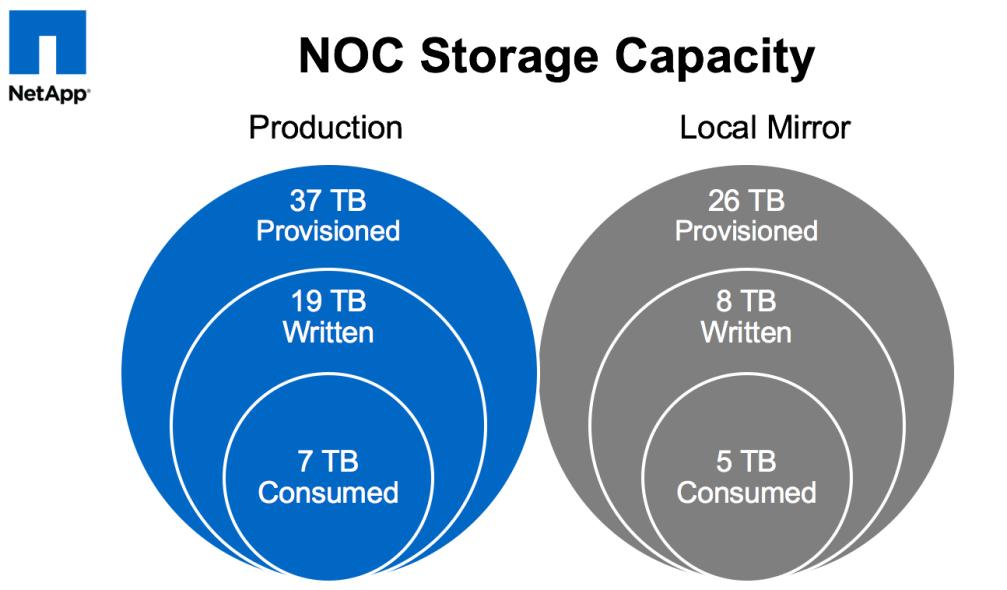 CLUS2015_NOC_capacity